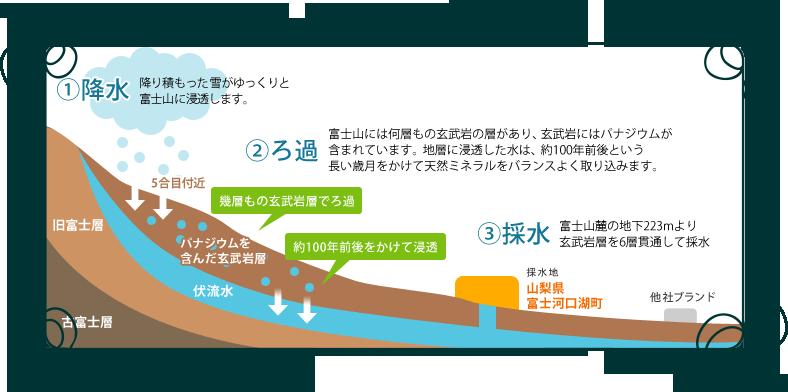 採水の図解イラスト